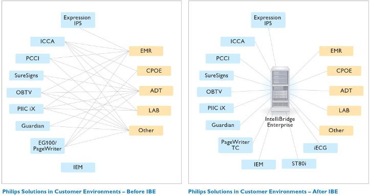 KIS im Spital und Interoperabilität im Datenmanagement