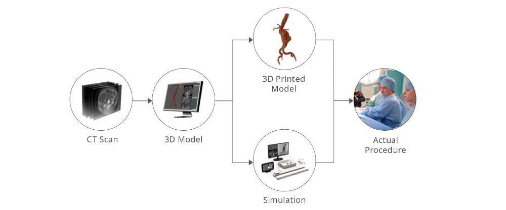 digitale 3D-Modelle als Vorbereitung einer Operation nutzen